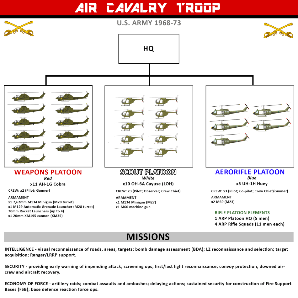 aircavtroop_table